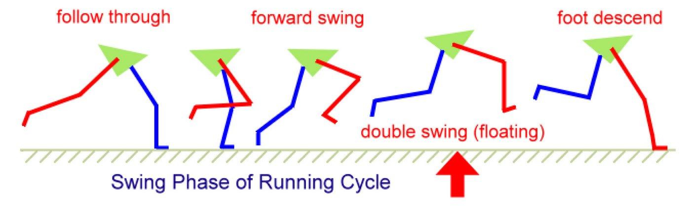 מיומנות ריצה - running skills and technique