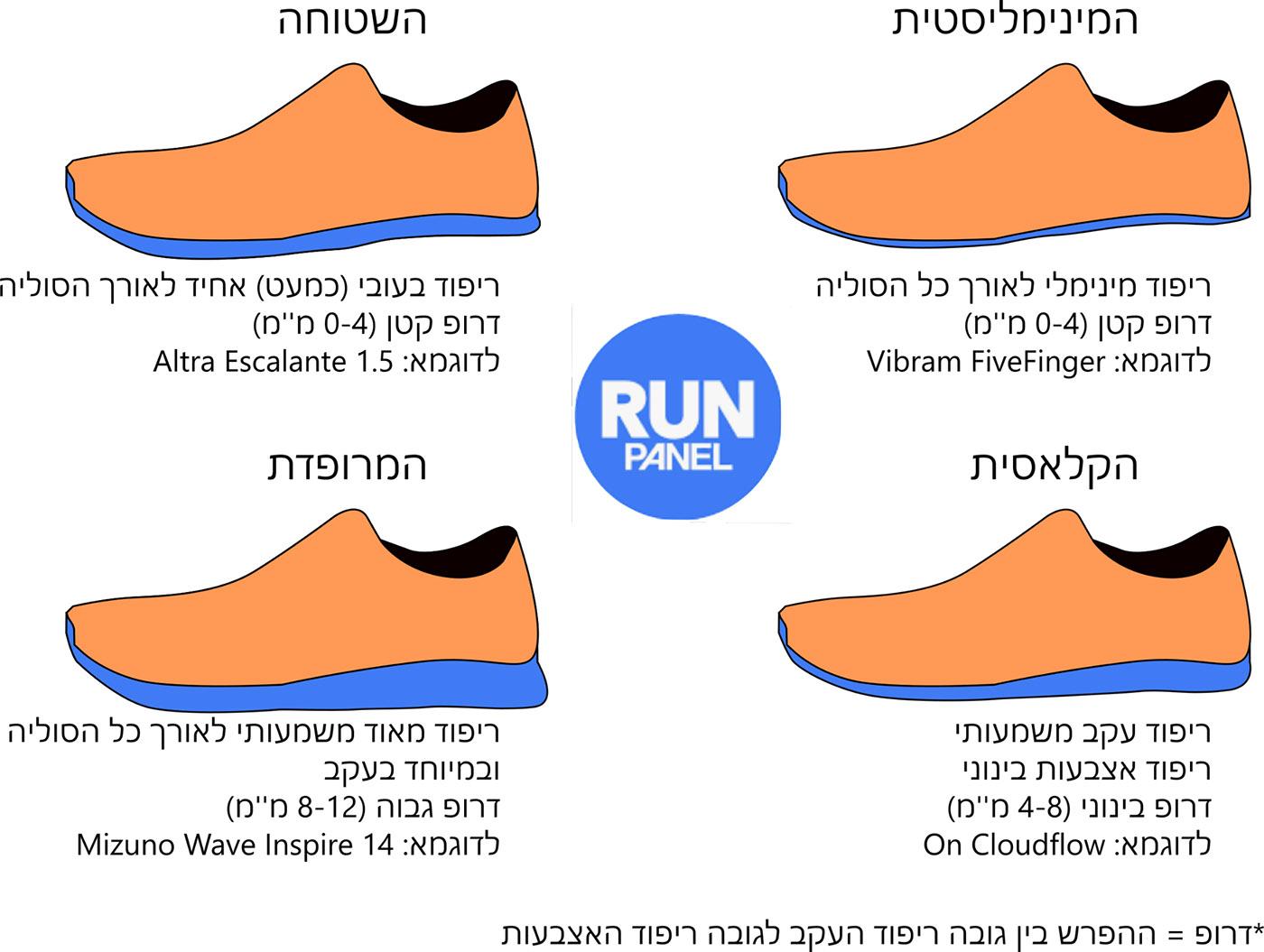 בחירת נעלי ריצה