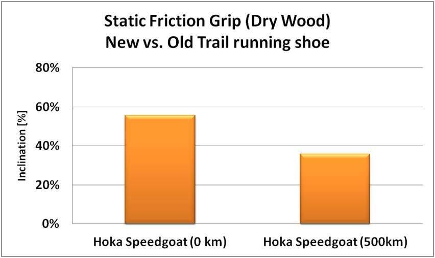 נעלי ריצת שטח