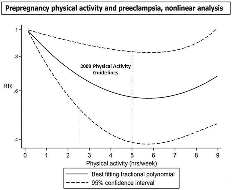 סיכון לרעלת הריון במהלך אימון